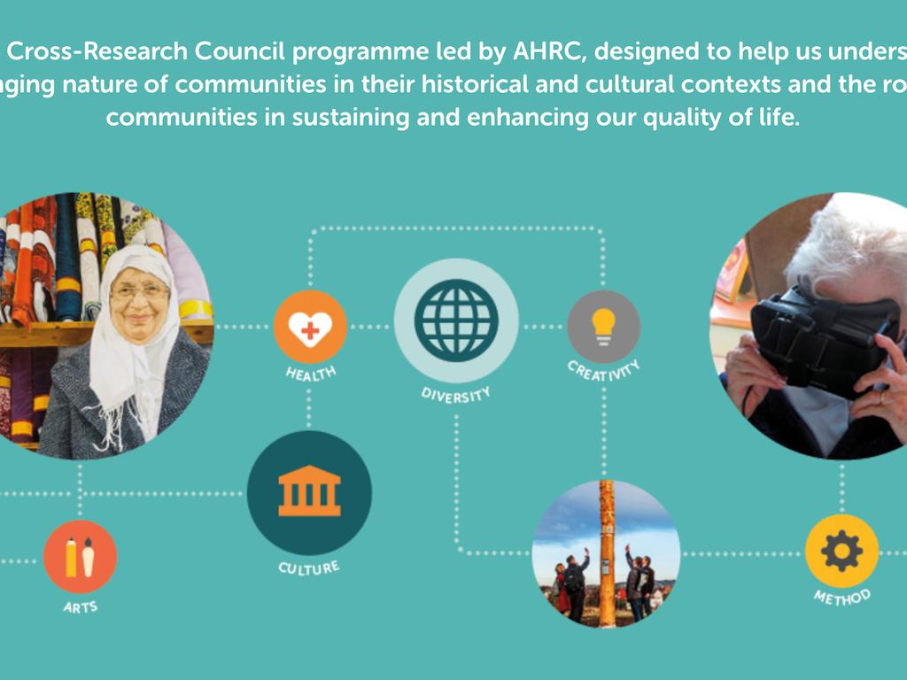Connected Communities Programme