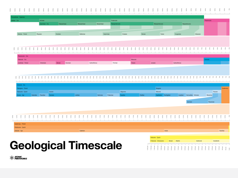 Atomic Printworks - Geological Timescale
