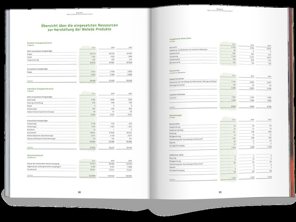 Weleda Annual Report