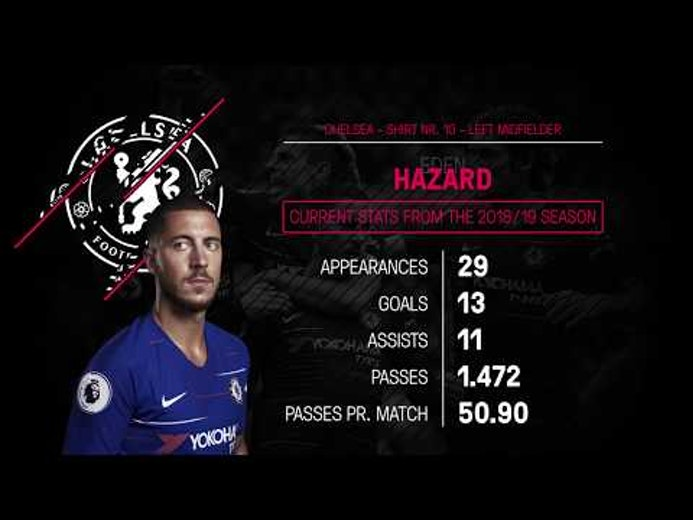 Profile - Eden Hazard