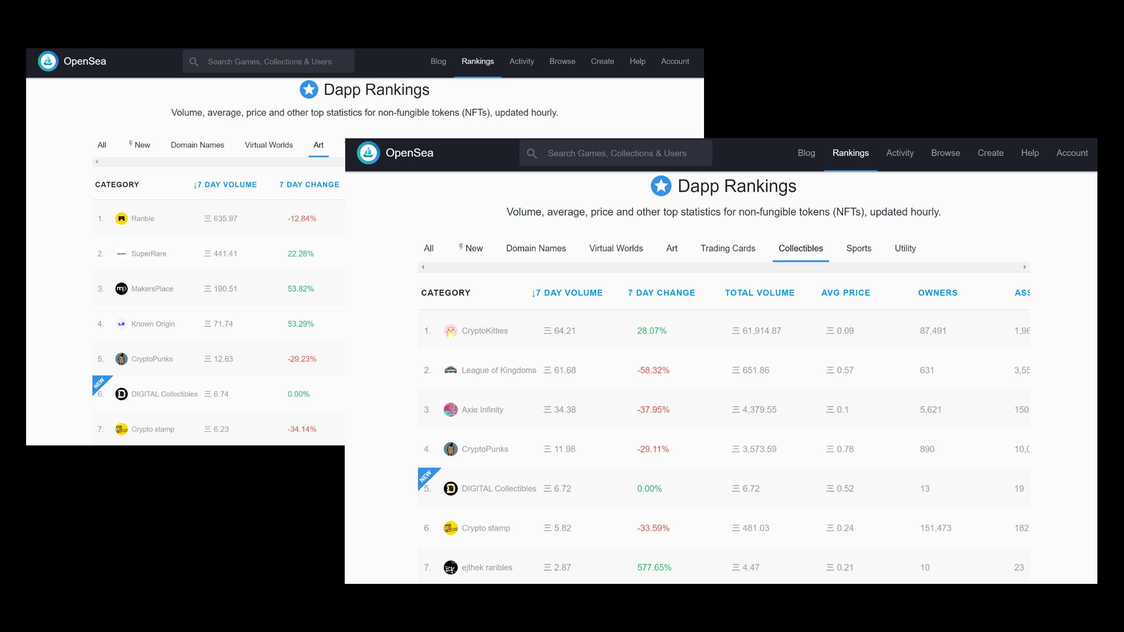 OpenSea Rankings Digital Collectibles NFT