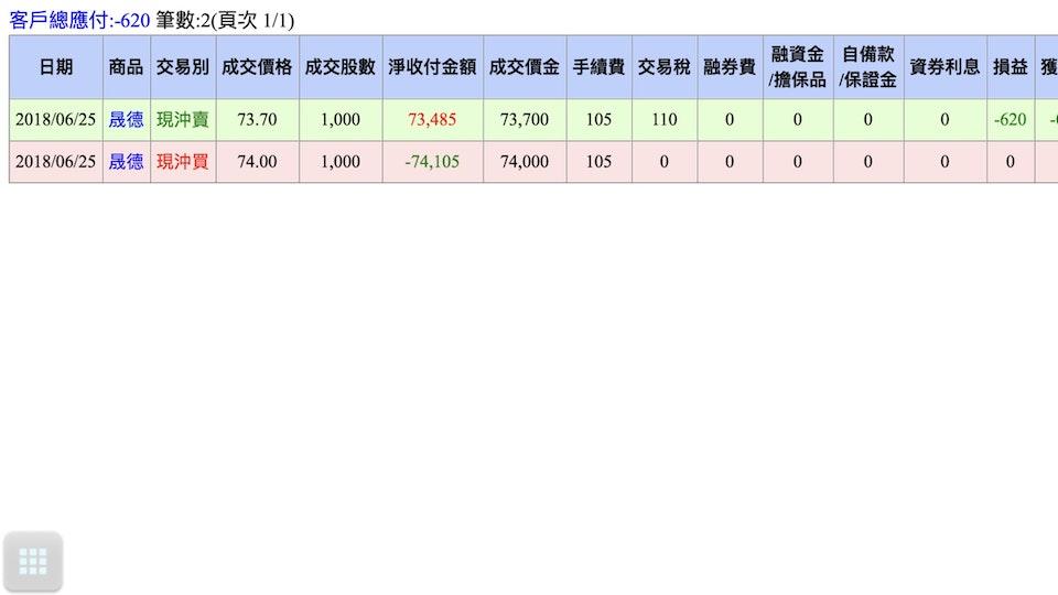 Turnover 100 million