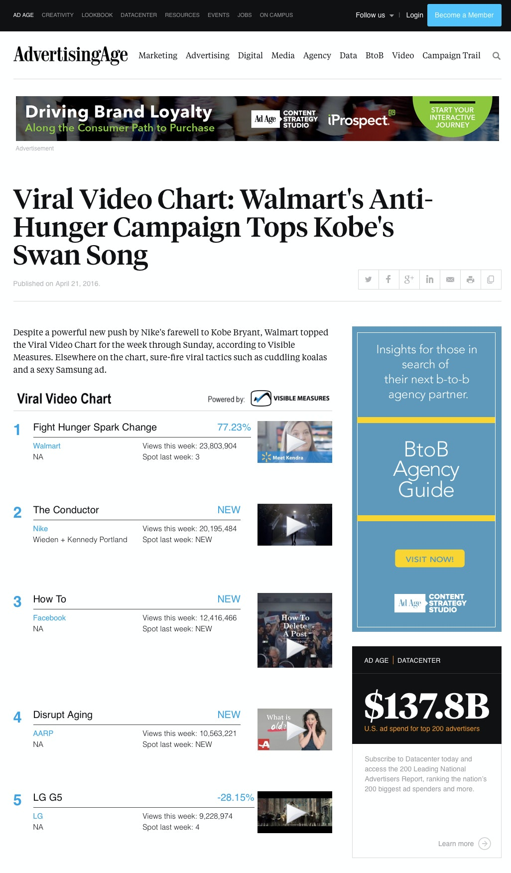 My Walmart film tops Viral Video Chart