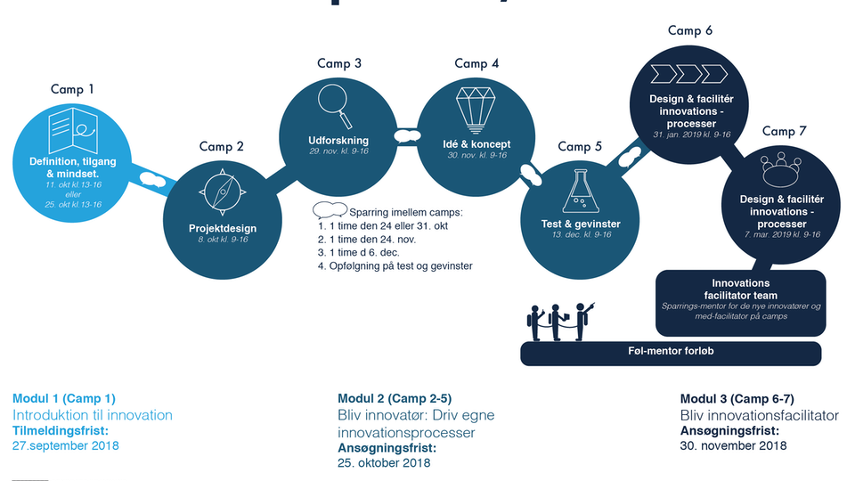 Innovationscamp flyer