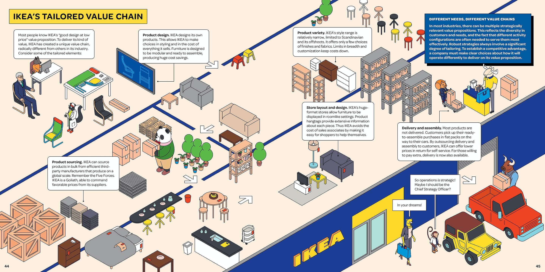 Emile - Ikeas value chain small
