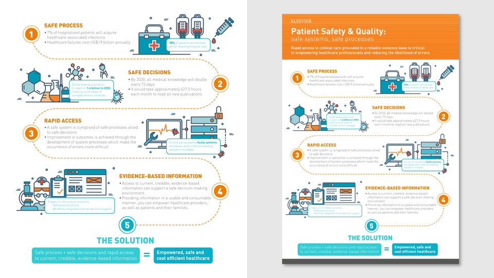 Elsevier - Earlier versions of infographic