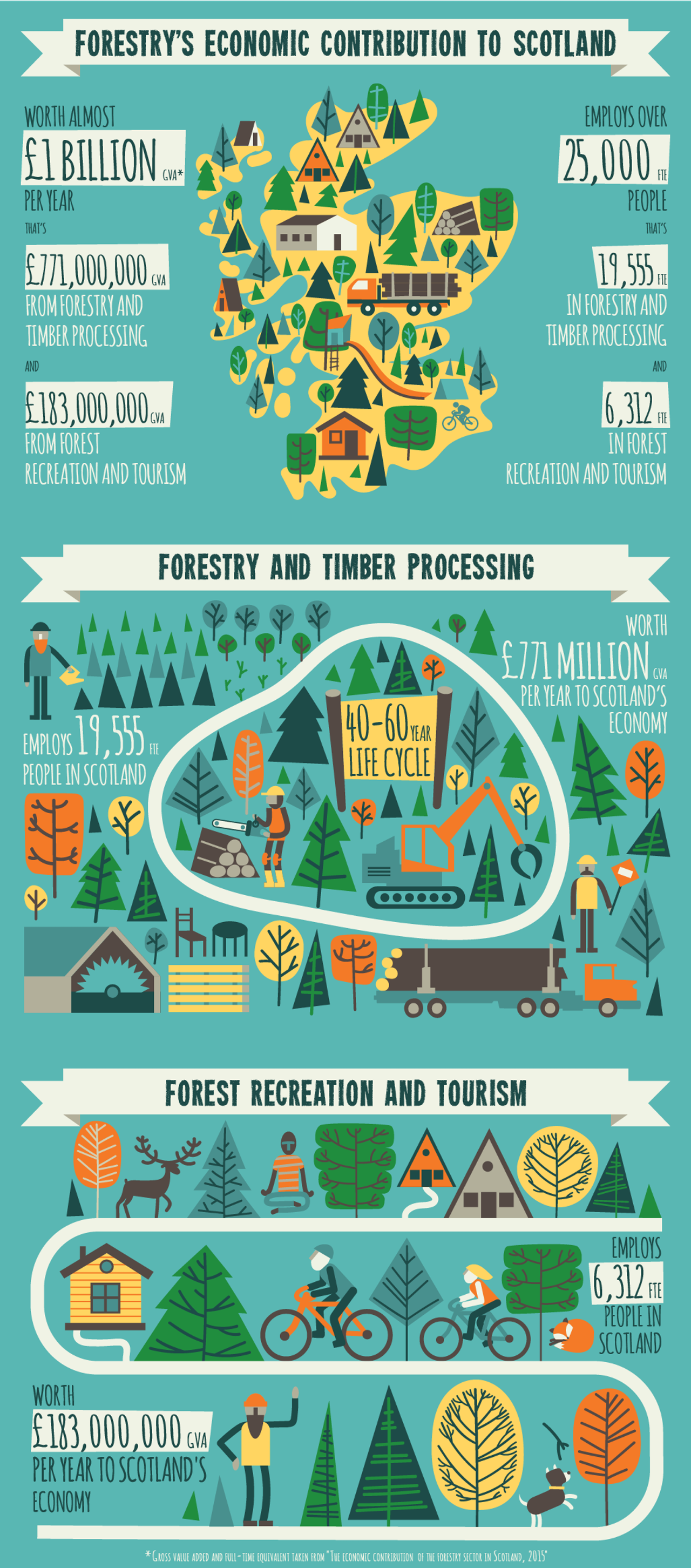 Forestry_Infographic_03-04b_web