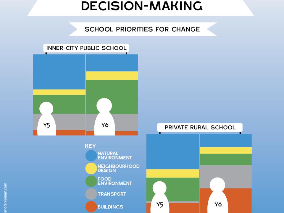 UWE: infographics and design