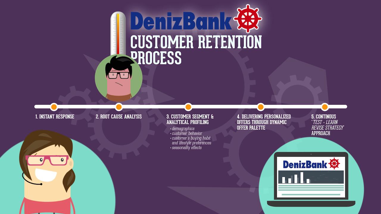Denizbank - Retention Process -